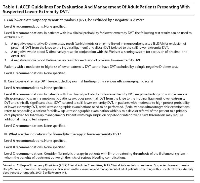 ACEP Guidelines For Evaluation And Management Of Adult Patients Presenting  With Suspected Lower Extremity DVT Emegency Medicine Practice.JPG