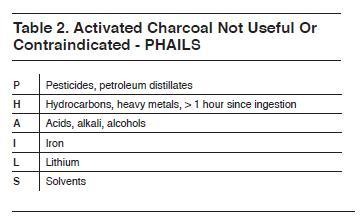 Contraindications to activated charcoal