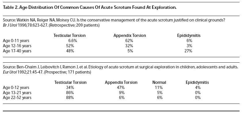 age distribution of common causes of acute scrotum found at exploration  emergency medicine practice, Cephalic Vein