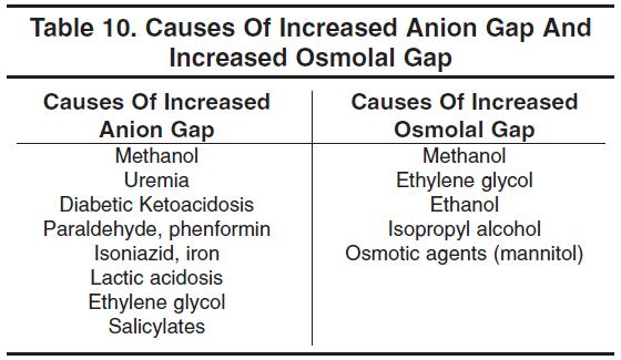 Table 10. Causes Of Increased Anion Gap And