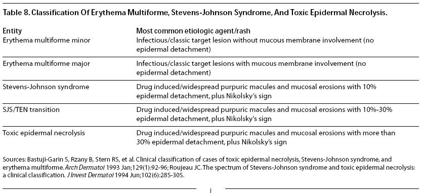 fifth disease stages classification of erythema multiforme stevens johnson syndrome and toxic epidermal necrolysis emergency medicine practice1jpg