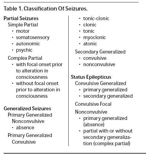 definitions and classification