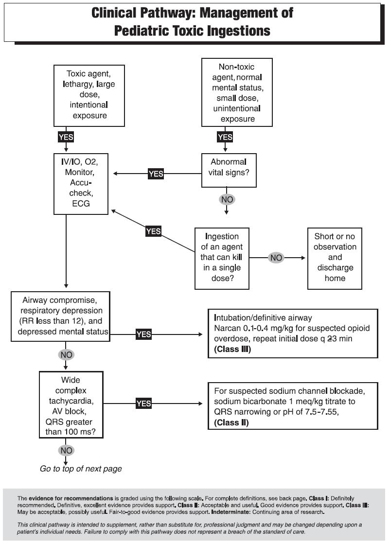 Clinical Pathway for the Diagnosis of Appendicitis in Pediatric Patients