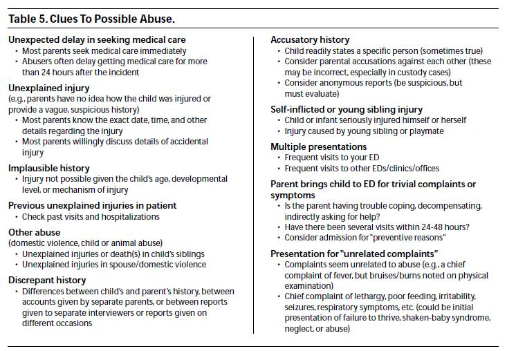 Clues To Possible Abuse Pediatric Emrergency Medicine PracticeJpg