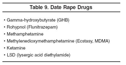 Date rape drug symptoms in Brisbane