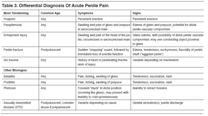 Causes of penis pain