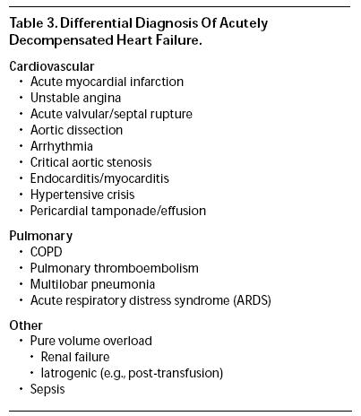 chronic heart failure exacerbation preparation questions Formative evaluation of the new standardized disease management protocol for  chronic heart failure  new standardized disease management protocol for.