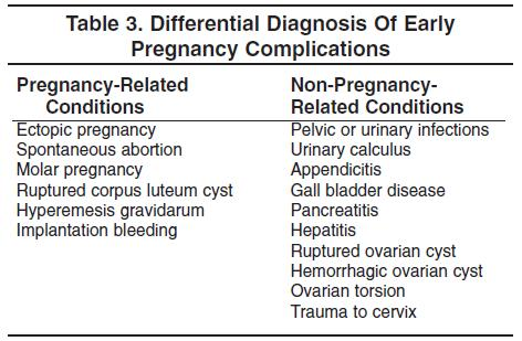 Differential Diagnosis Of Early Pregnancy Complications Emergency Medicine  Practice.JPG