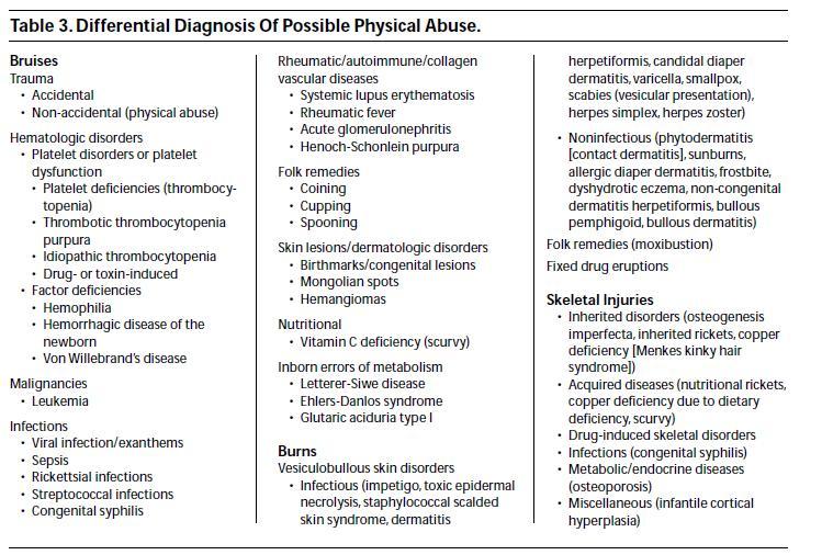 symptom to diagnosis free pdf
