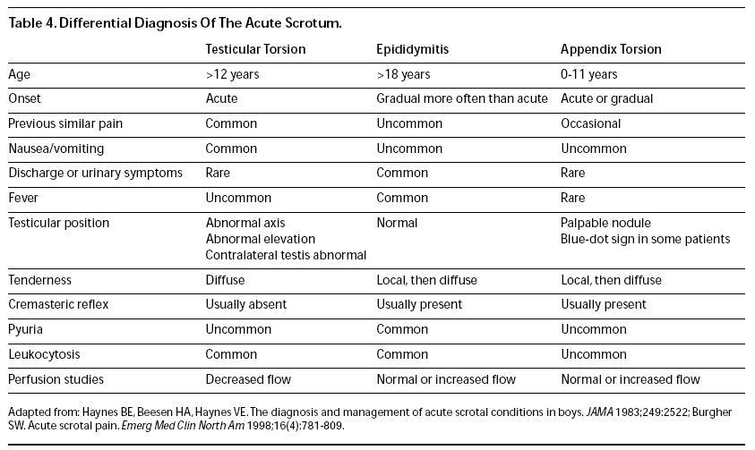 differential diagnosis of the acute scrotum emergency medicine practice, Cephalic Vein