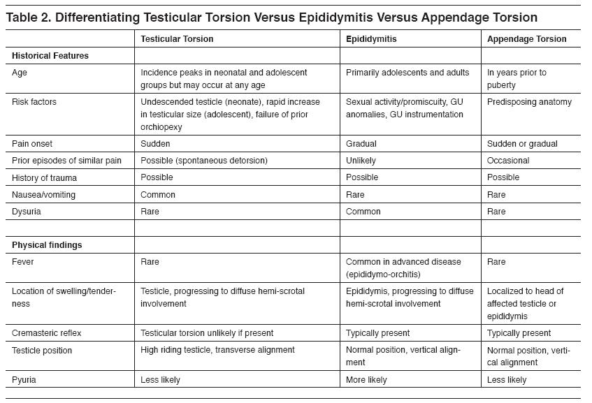 testicular torsion treatment. differential diagnoses testicular torsion treatment i