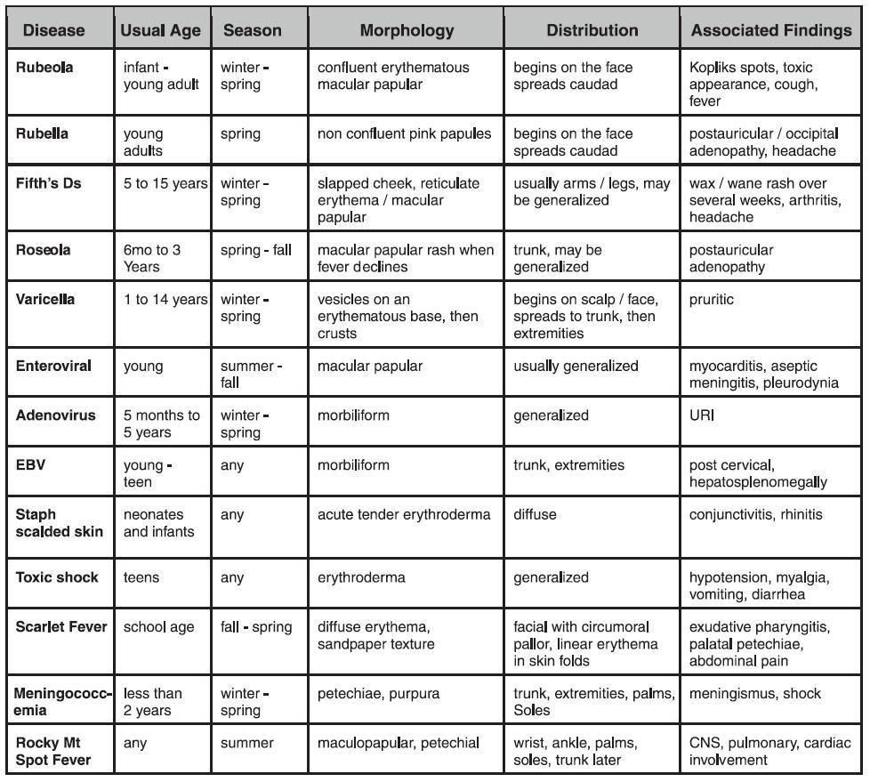 Disease Diagnosis: Diagnosis Of Bacterial Diseases