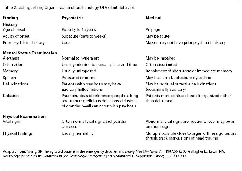 Distinguishing organic vs functional etiology of violent behavior emergency medicine practiceg sciox Image collections