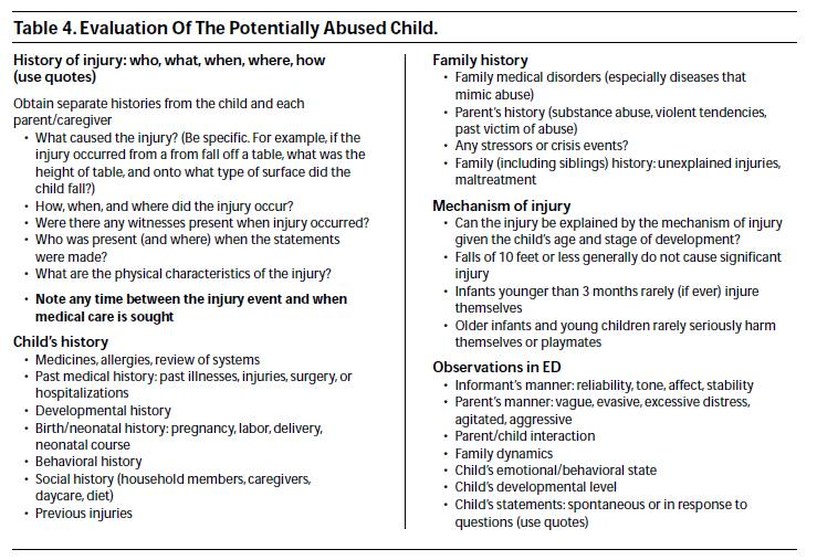 Evaluation Of The Potentially Abused Child Pediatric Emrergency Medicine  Practice.Jpg
