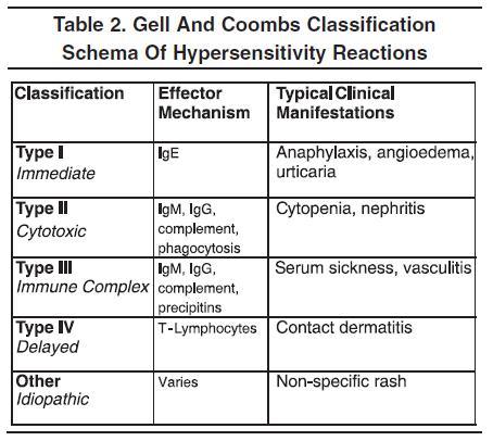 Gell and Coombs first classified types of hypersensitivity ...