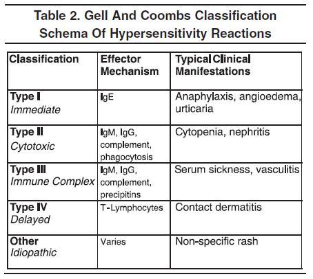 hypersensitivity reactions type 1 pdf