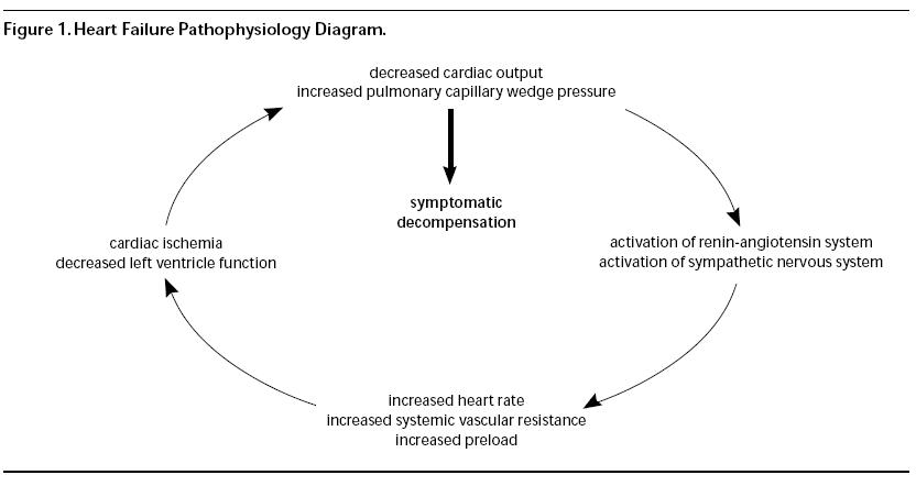ADHF can be viewed as three overlapping syndromes ...