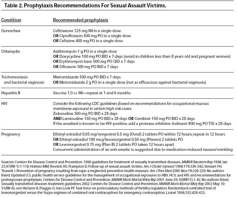std treatment sexual assault.