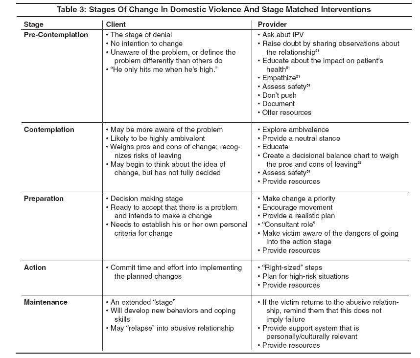 Stages Of Change In Domestic Violence And Stage Matched Interventions Pediatric Emergency Medicine PracticeJPG – Stages of Change Worksheet