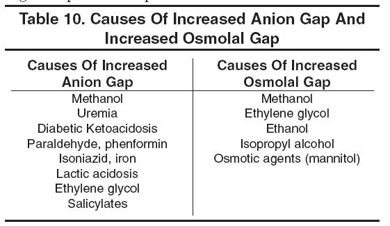 how to fix low anion gap