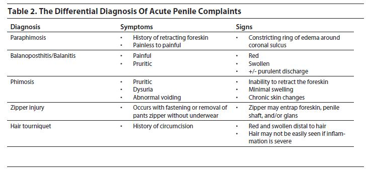 causes of swollen penile shaft