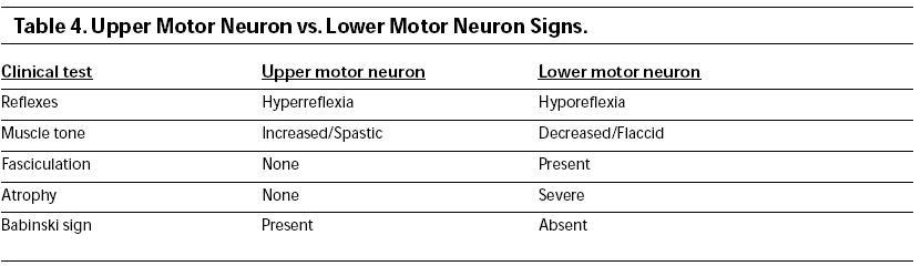 Assessing strength for Upper motor neuron syndrome symptoms