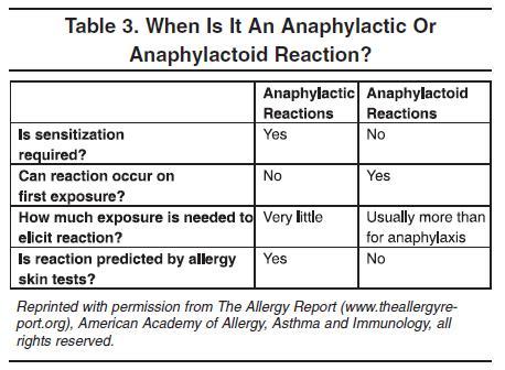 Anaphylactic vs Anaphylactoid