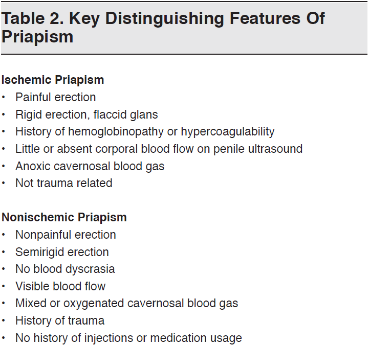 Table 2 - Key Distinguishing Features Of Priapism