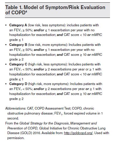 Table 1. Model of Symptom Risk Evaluation of COPD