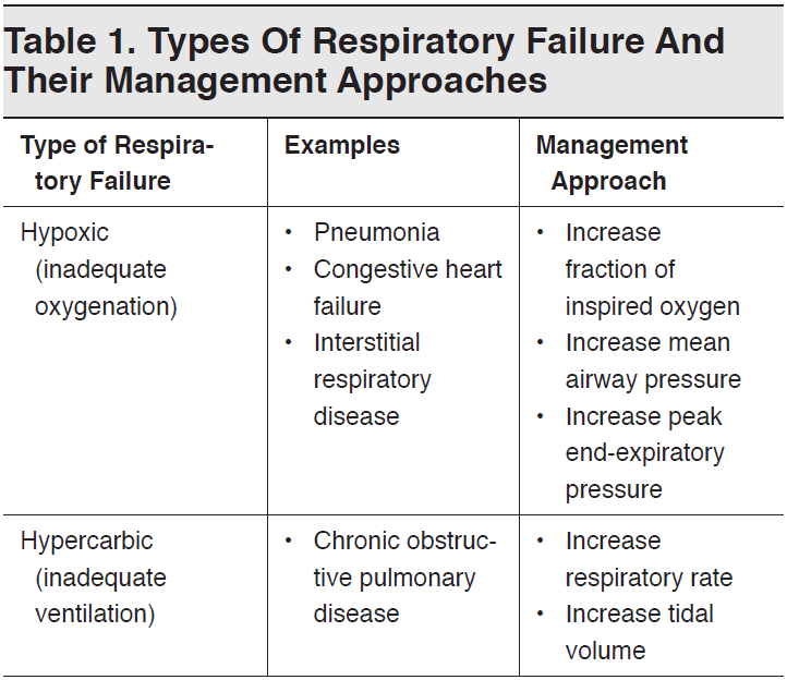 Table 1. Types Of Respiratory Failure And Their Management Approaches