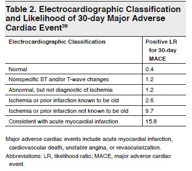 Table 2. Electrocardiographic Classification and Likelihood of 30-day Major Adverse Cardiac Event