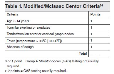 Table 1. Modified-McIsaac Centor Criteria