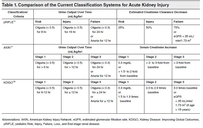 Table 1. Comparison of the Current Classification Systems for Acute Kidney Injury