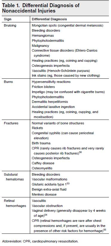 Table 1. Differential Diagnosis of Nonaccidental Injuries