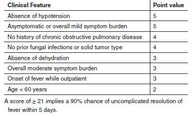 Table 1. Components of the Multinational Association of Supportive Care in Cancer (MASCC) Risk Index