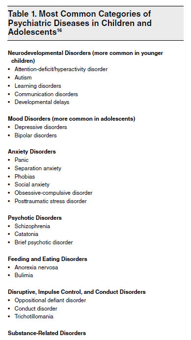 Behavioral Health - mental health - psychiatric emergency - Table 1. Most Common Categories of Psychiatric Diseases in Children and Adolescents