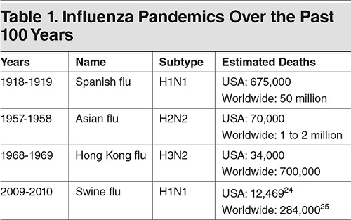influenza - antiviral - oseltamivir - prevalence - Table 1. Influenza Pandemics Over the Past 100 Years