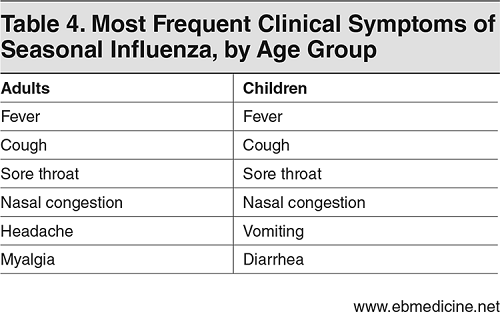 Table 4. Most Frequent Clinical Symptoms of Seasonal Influenza, by Age Group