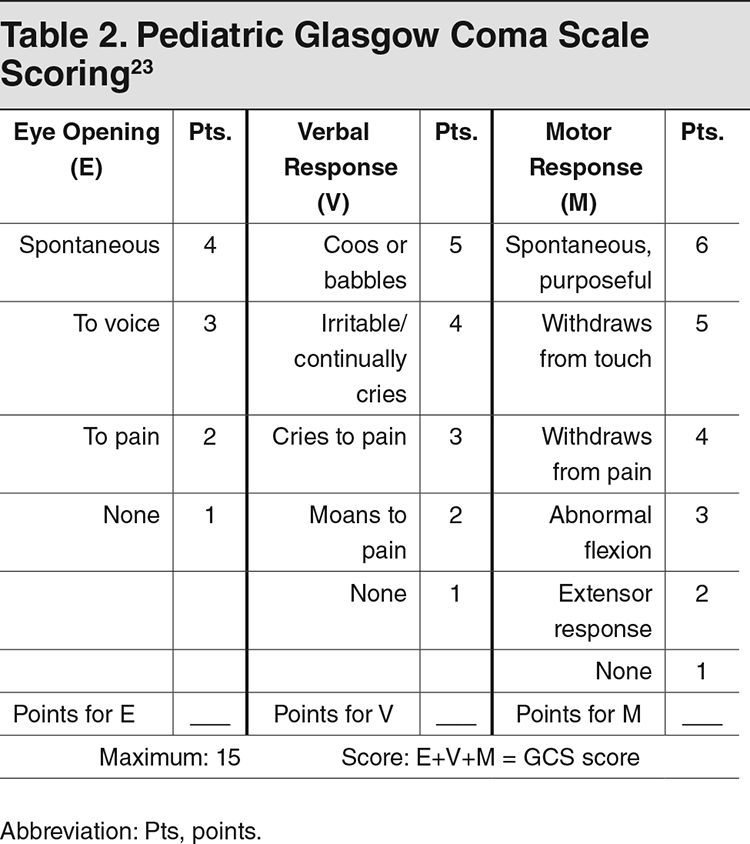 Table 2. Pediatric Glasgow Coma Scale Scoring