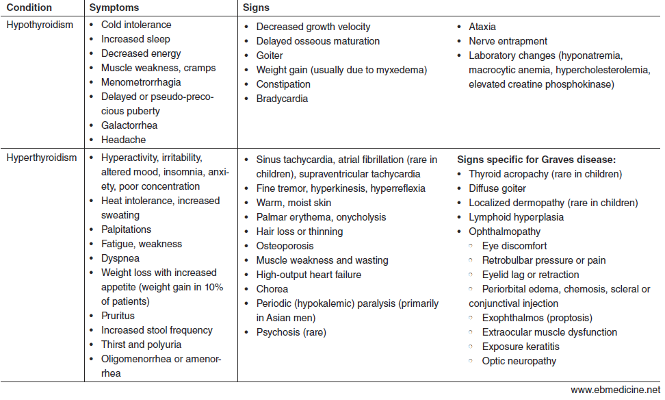 Table 1. Manifestations of Hypothyroidism and Hyperthyroidism