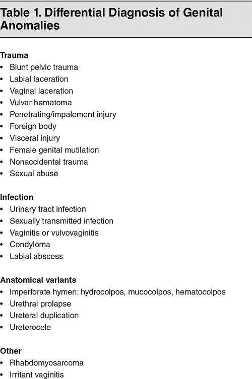 Genital Injury - Hematoma - Laceration - Imperforate Hymen - Table 1. Differential Diagnosis of Genital Anomalies