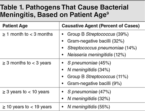 Bacterial Meningitis - Lumbar Puncture - Procalcitonin - Table 1. Pathogens That Cause Bacterial Meningitis, Based on Patient Age