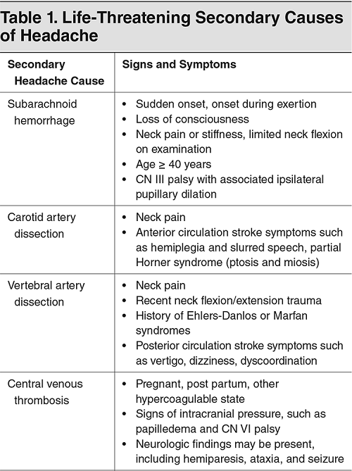 Life-Threatening Headaches: Evaluation and Management