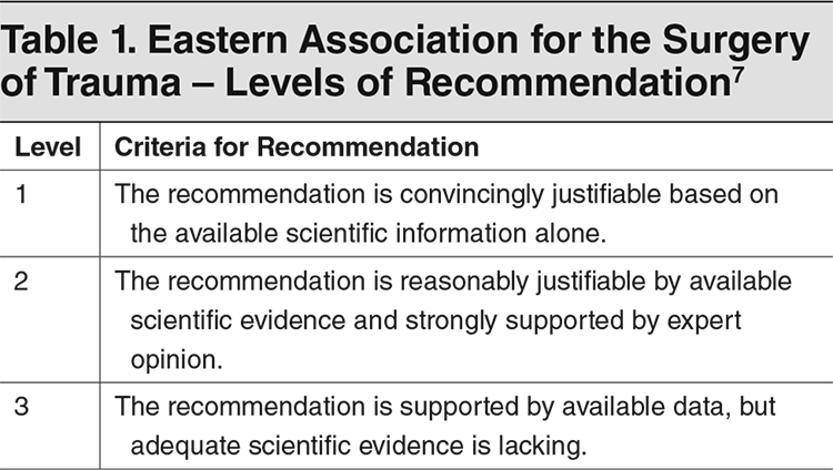 Table 1. Eastern Association for the Surgery of Trauma – Levels of Recommendation