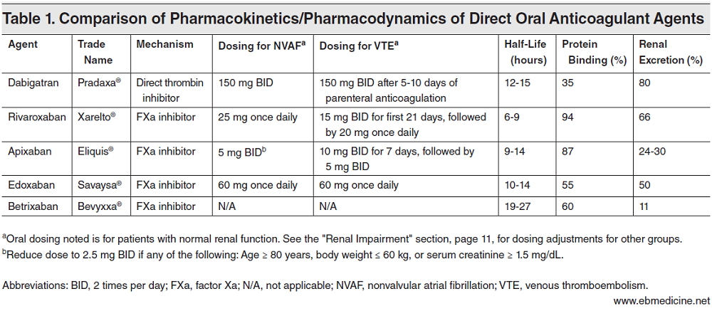 Direct Oral Anticoagulant Drugs: Emergency Department Management