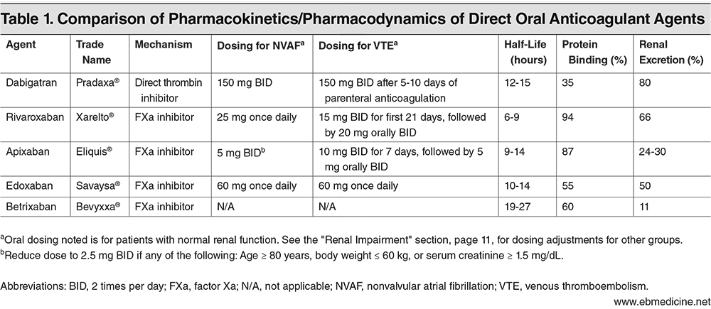 Table 1. Comparison of Pharmacokinetics / Pharmacodynamics of Direct Oral Anticoagulant Agents