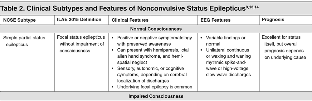 Table 2. Clinical Subtypes and Features of Nonconvulsive Status Epilepticus