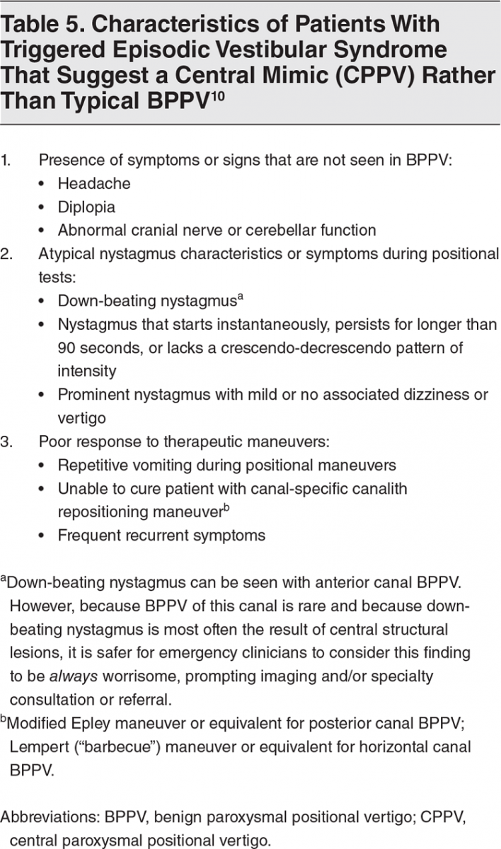 Table 5. Characteristics of Patients With Triggered Episodic Vestibular Syndrome That Suggest a Central Mimic (CPPV) Rather Than Typical BPPV