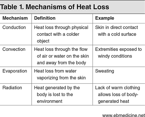 Table 1. Mechanisms of Heat Loss