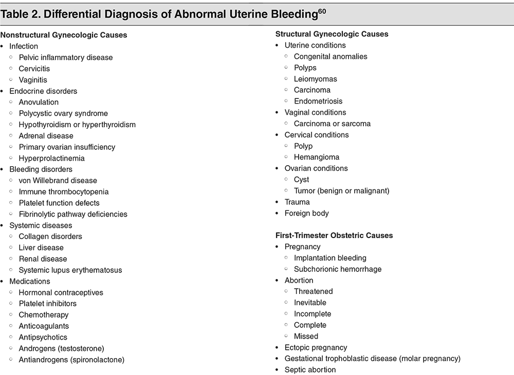 Differential Diagnosis of Abnormal Uterine Bleeding